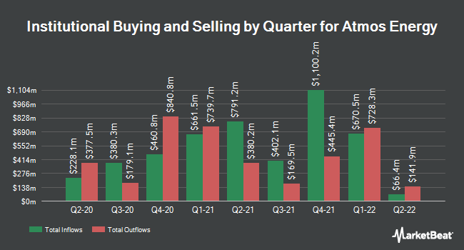 Institutional Ownership by Quarter for Atmos Energy Corporation (NYSE:ATO)