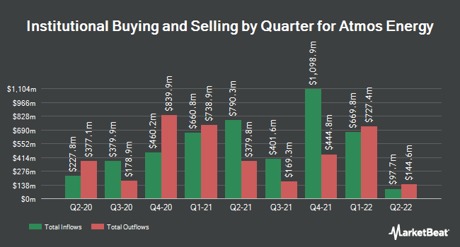 Institutional Ownership by Quarter for Atmos Energy (NYSE:ATO)