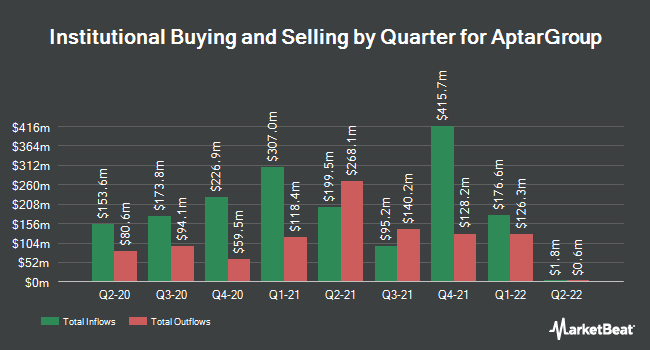 Institutional Ownership by Quarter for AptarGroup (NYSE:ATR)