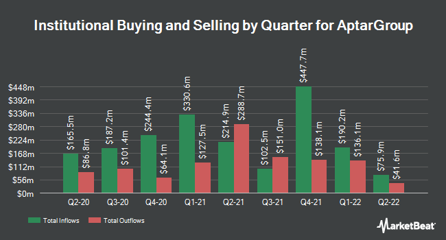 Insider Trading History for AptarGroup (NYSE:ATR)