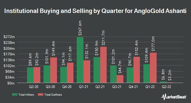 Institutional Ownership by Quarter for AngloGold Ashanti (NYSE:AU)
