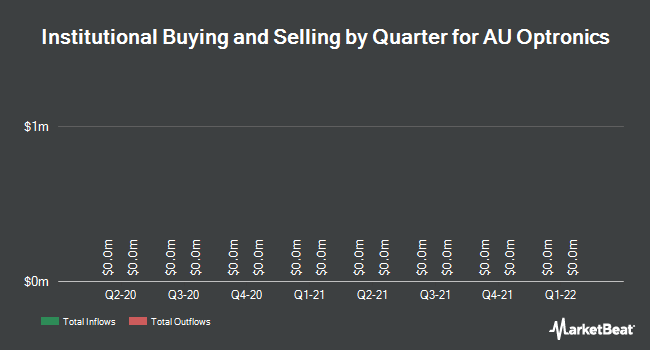 Institutional Ownership by Quarter for AU Optronics Corp (NYSE:AUO)