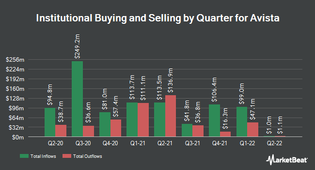 Institutional Ownership by Quarter for Avista Corporation (NYSE:AVA)