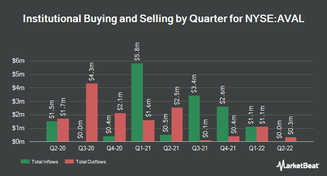 Institutional Ownership by Quarter for GRUPO AVAL ACCI/S (NYSE:AVAL)