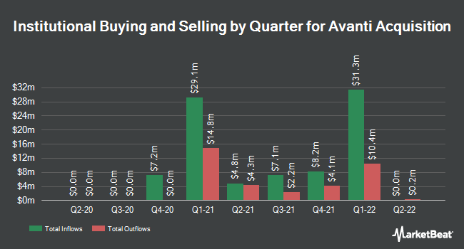 Institutional Ownership by Quarter for Avanti Acquisition (NYSE:AVAN)