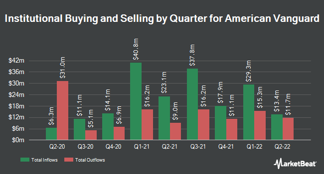 Institutional Ownership by Quarter for American Vanguard Corporation (NYSE:AVD)
