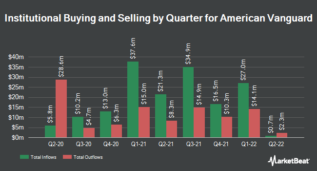 Institutional Ownership by Quarter for American Vanguard (NYSE:AVD)