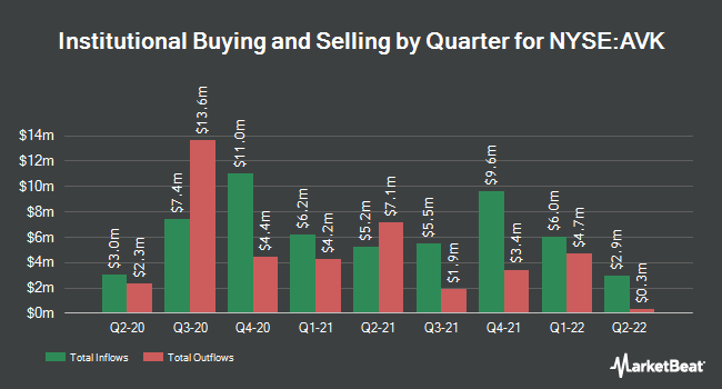 Institutional Ownership by Quarter for Advent Claymore Convertible Sec & Inc Fd (NYSE:AVK)