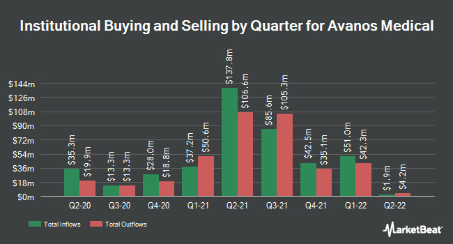 Institutional Ownership by Quarter for Avanos Medical (NYSE:AVNS)