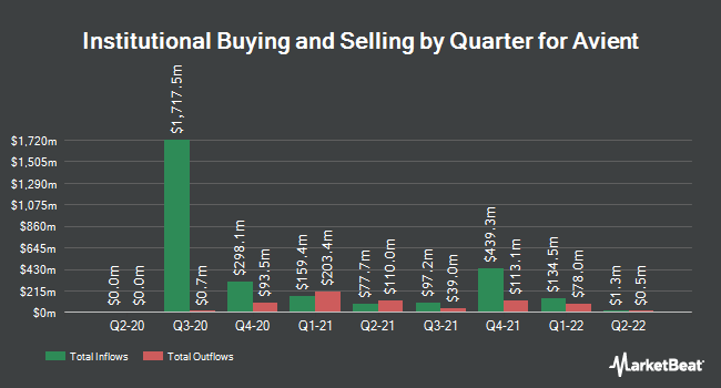 Institutional Ownership by Quarter for Avient (NYSE:AVNT)