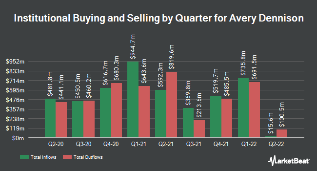 Institutional Ownership by Quarter for Avery Dennison Corporation (NYSE:AVY)