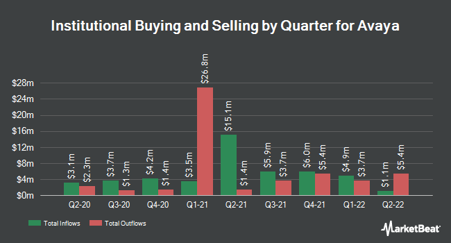 Institutional Ownership by Quarter for Avaya (NYSE:AVYA)