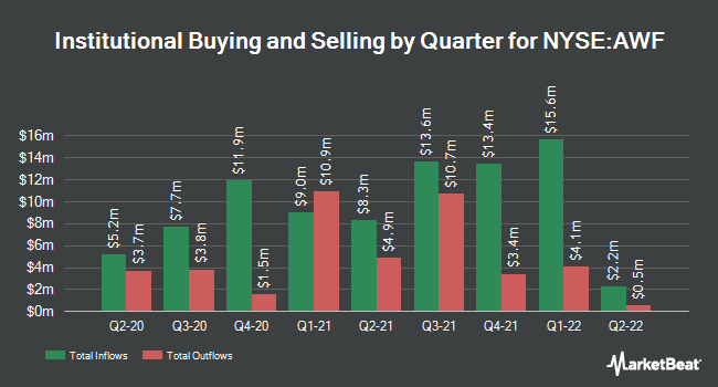 Institutional Ownership by Quarter for Alliance World (NYSE:AWF)