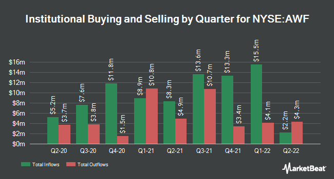 Institutional Ownership by Quarter for AllianceBernstein Global Hgh Incm Fd (NYSE:AWF)