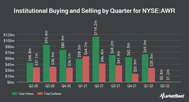 Institutional Ownership by Quarter for American States Water Company (NYSE:AWR)