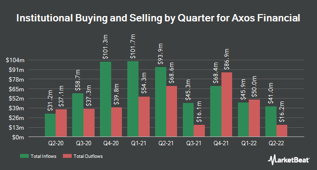 Institutional Ownership by Quarter for Axos Financial (NYSE:AX)
