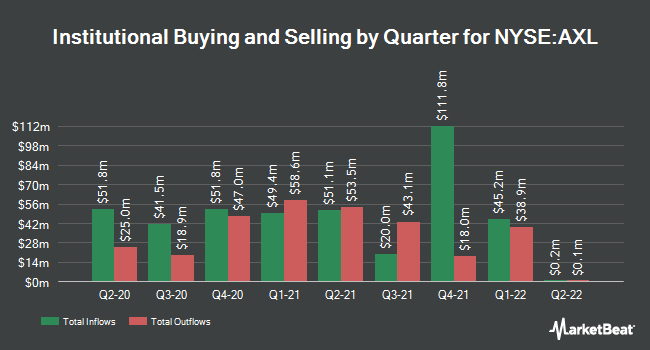 Institutional Ownership by Quarter for American Axle & Manufact. (NYSE:AXL)