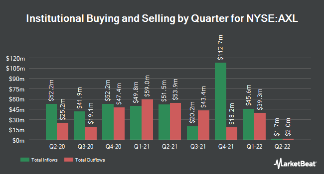 Institutional Ownership by Quarter for American Axle & Manufact. Holdings (NYSE:AXL)