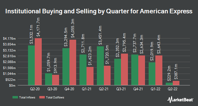 Institutional Ownership by Quarter for American Express Company (NYSE:AXP)