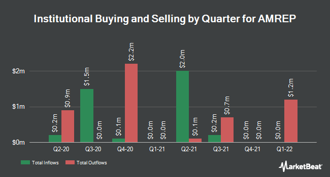 Institutional Ownership by Quarter for AMREP Corporation (NYSE:AXR)