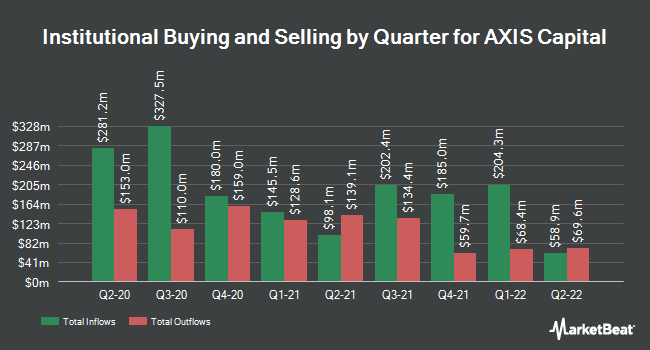 Institutional Ownership by Quarter for Axis Capital Holdings Limited (NYSE:AXS)
