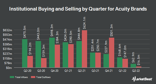Institutional Ownership by Quarter for Acuity Brands (NYSE:AYI)
