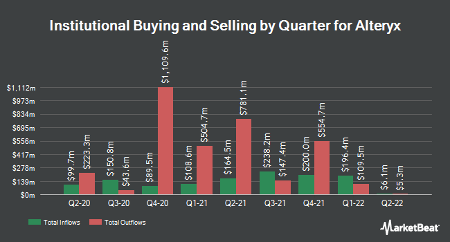 Institutional Ownership by Quarter for Alteryx (NYSE:AYX)