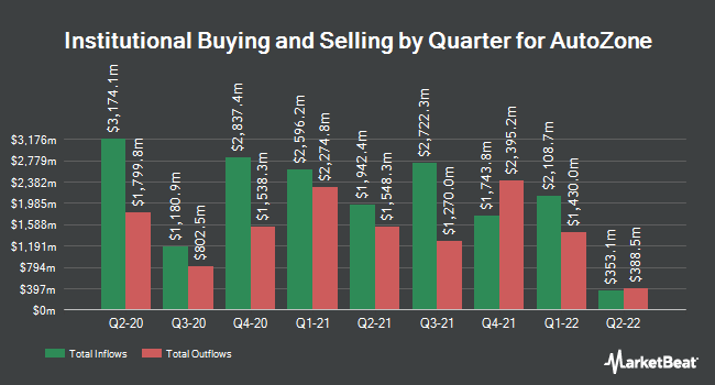 Institutional Ownership by Quarter for AutoZone (NYSE:AZO)