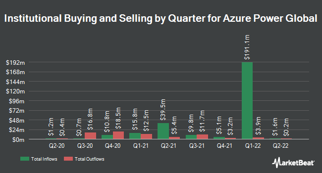 Institutional Ownership by Quarter for Azure Power Global (NYSE:AZRE)