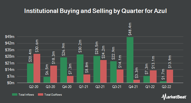 Institutional Ownership by Quarter for Azul (NYSE:AZUL)