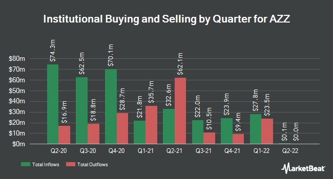 Institutional Ownership by Quarter for AZZ (NYSE:AZZ)