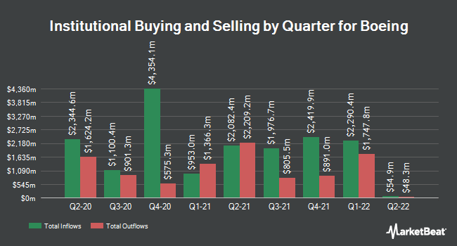 Institutional Ownership by Quarter for The Boeing (NYSE:BA)