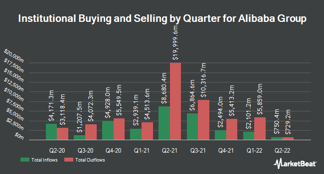 Inflows and Outflows by Quarter for Alibaba Group (NYSE:BABA)