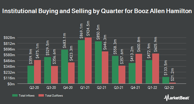 Institutional Ownership by Quarter for Booz Allen Hamilton (NYSE:BAH)
