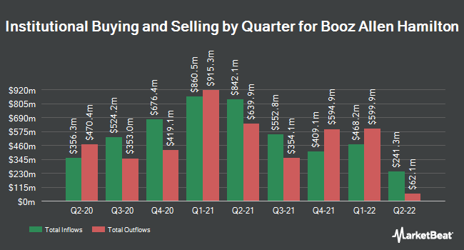 Institutional Ownership by Quarter for Booz Allen Hamilton Holding Corporation (NYSE:BAH)