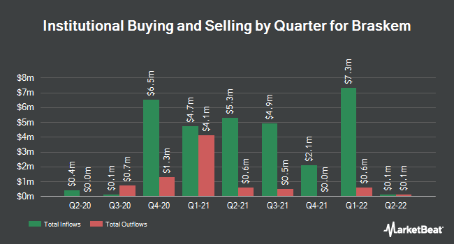 Institutional Ownership by Quarter for Braskem S.A. (NYSE:BAK)