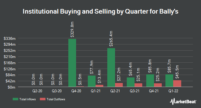 Institutional Ownership by Quarter for Bally`s (NYSE:BALY)