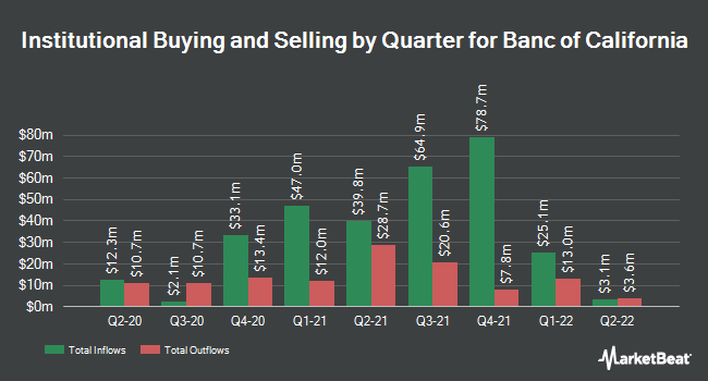 Institutional Ownership by Quarter for Banc of California (NYSE:BANC)
