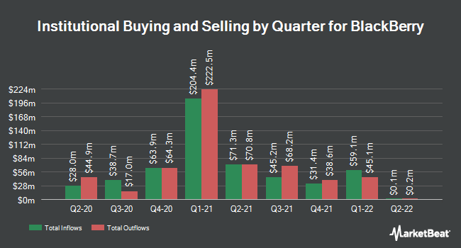 Institutional Ownership by Quarter for BlackBerry (NYSE:BB)