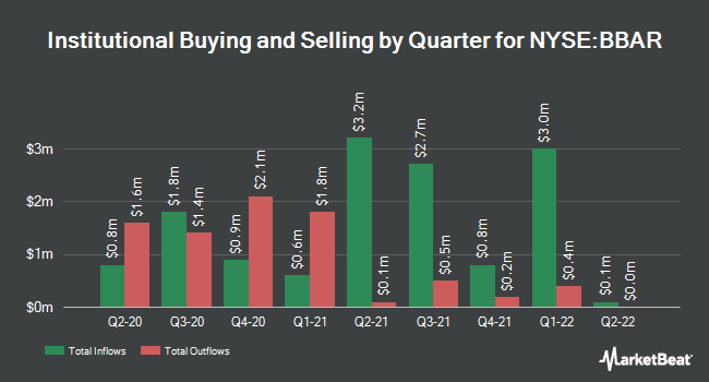 Institutional Ownership by Quarter for BBVA Banco Frances (NYSE:BBAR)