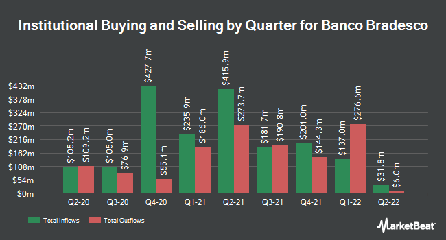 Institutional Ownership by Quarter for Banco Bradesco (NYSE:BBD)