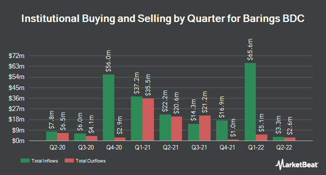 Institutional Ownership by Quarter for Barings BDC (NYSE:BBDC)