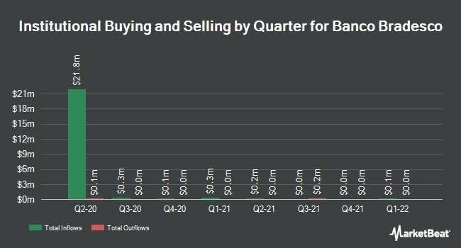 Institutional Ownership by Quarter for Banco Bradesco S.A. (NYSE:BBDO)