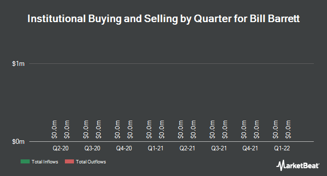Institutional Ownership by Quarter for Bill Barrett Corporation (NYSE:BBG)