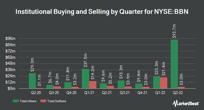 Institutional Ownership by Quarter for Blackrock Taxable Municipal Bond Trust (NYSE:BBN)