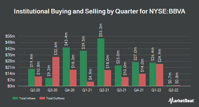 Institutional Ownership by Quarter for Banco Bilbao Vizcaya Argentaria (NYSE:BBVA)