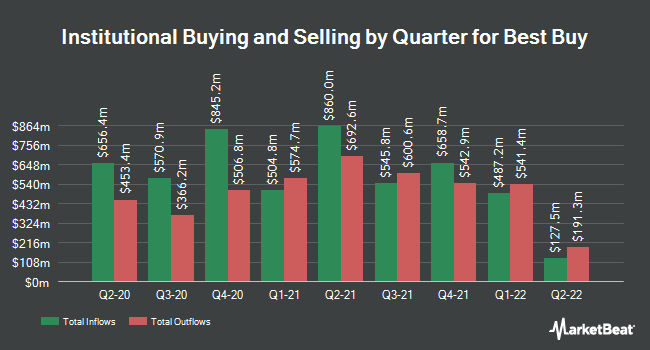Institutional Ownership by Quarter for Best Buy Co. (NYSE:BBY)