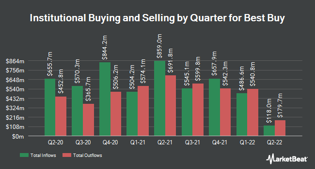 Institutional Ownership by Quarter for Best Buy Co (NYSE:BBY)