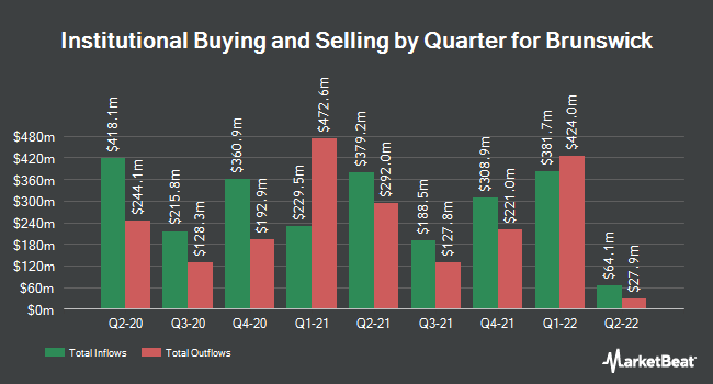 Institutional Ownership by Quarter for Brunswick (NYSE:BC)