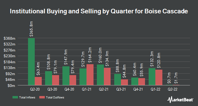 Institutional Ownership by Quarter for Boise Cascade (NYSE:BCC)